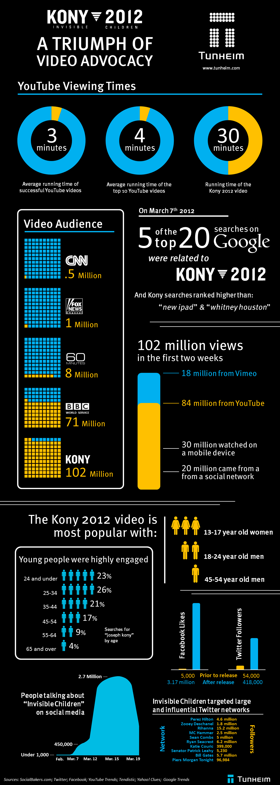 Kony 2012 and The Power of Social Media